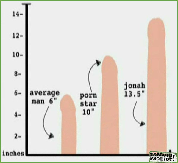 Is a 4 inch penis big